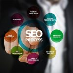 How To Write Content For SEO – Boost Your Content Marketing Efforts